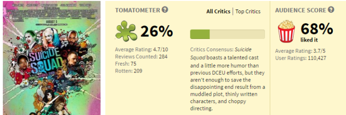 suicide-squad-rotten-tomatoes-scores